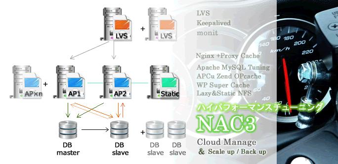 NAC3 LAMPチューニング 高速 WordPress
