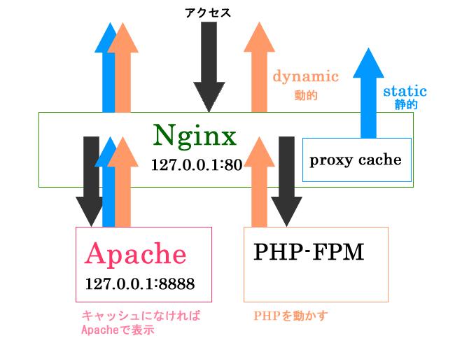 超高速化WEBサーバー Nginx