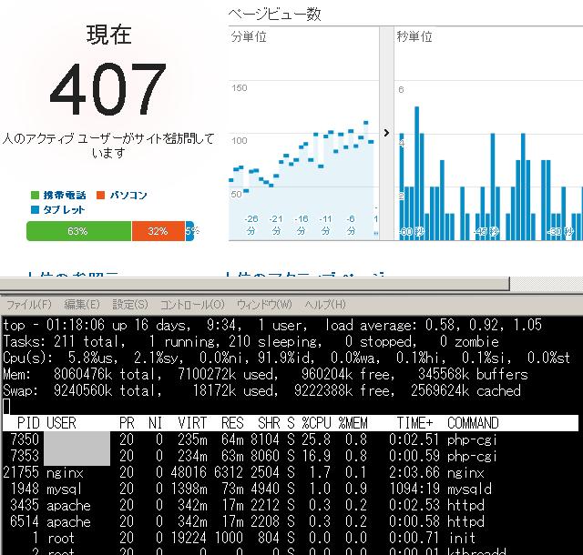 一歩先を行くtopコマンドの使い方と高機能なhtopのご紹介 Linux
