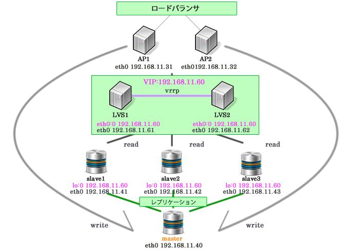 Wordpress HyperDB Mysql レプリケーション 複数スレーブ slave MHA 大量アクセス