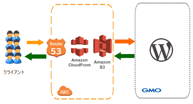 AWS cloudfront wordpress