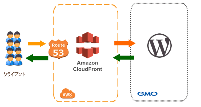 AWS cloudfront wordpress