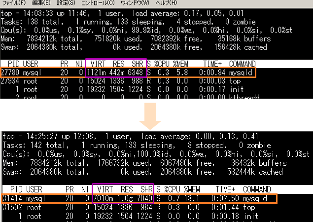 MySQL チューニング メモリ スペック サポート innodb