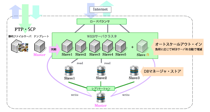 MySQL 冗長化 Nginx 高速化 プロキシ 大量アクセス 処理 サーバー落ちた オートスケール