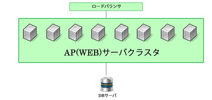 WEBサーバ クラスタ クラウド 負荷分散 1000 req リクエスト