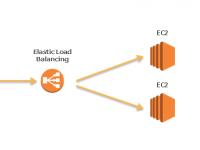 AWS 負荷分散環境 運用構築 サポート クラウドシステム導入