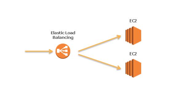 AWS EC2とELBロードバランサーで作る負荷分散環境