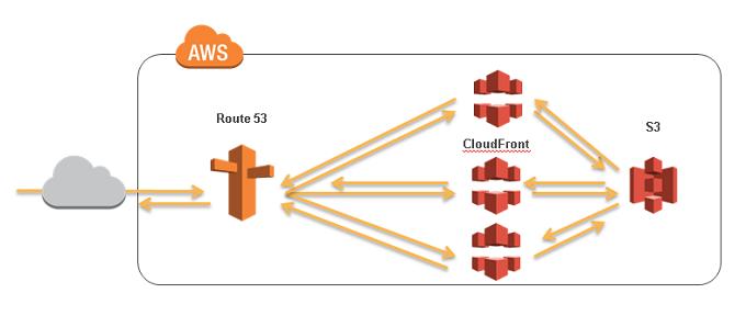 AWS CloudFront+S3で作るCDNエッジサーバ