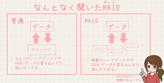 RAID概略