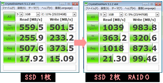 SSD RAID0