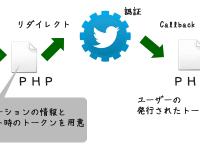 TwitterAPI