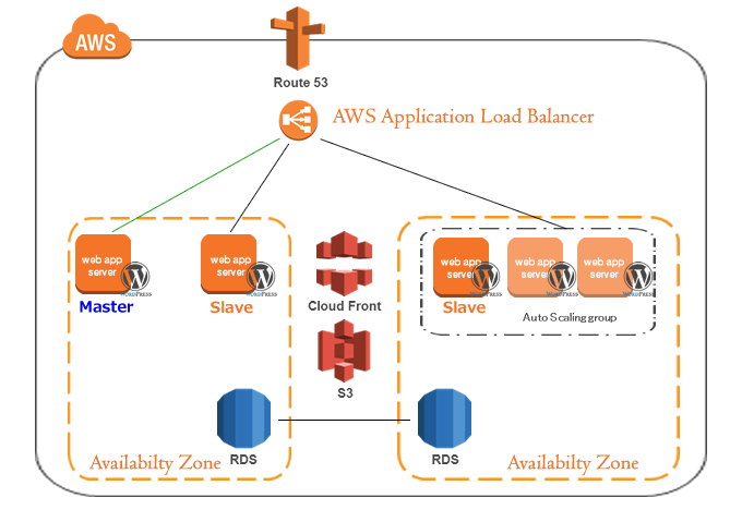 AWS ELB ALB Aplication Load Balancing