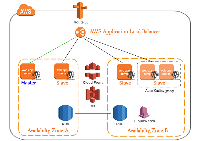 AWS WordPress構築 Auto Scaling 設定