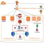 AWS ELB SSL TLS HTTPS 証明書適用