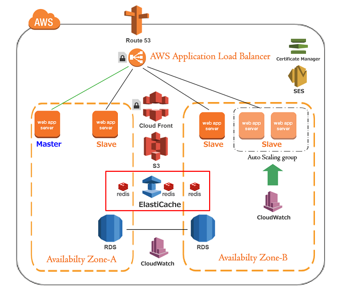 AWS SES + S3でメール受信環境を構築 AWSで無料サーバ証明書_2