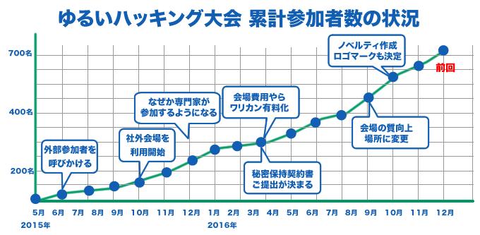 グラフ_r4_c2