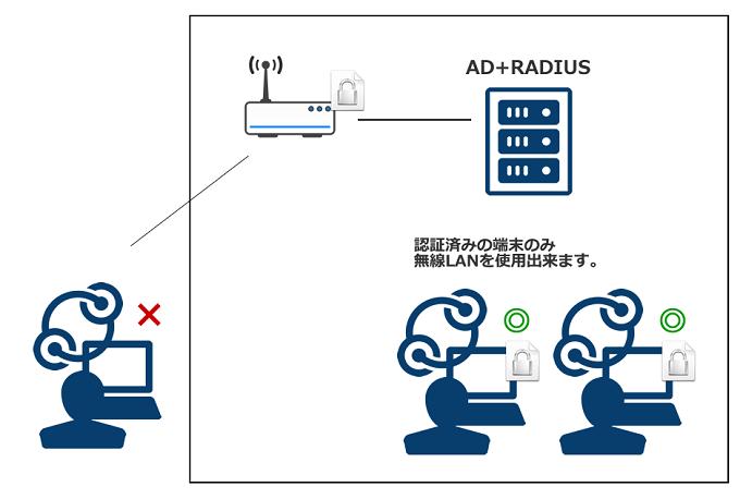 RADIUS 無線LAN 安全に