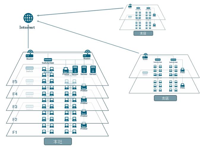 拠点間 VPN ネットワーク 構築