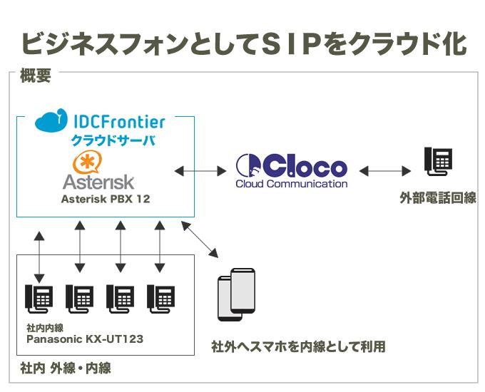 Asterisk ビジネスフォン 会社内線