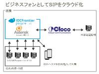 Asterisk ビジネスフォン IP-PBX クラウド化