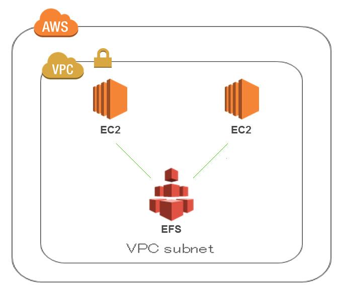 AWS EFSでディレクトリ共有 Amazon Linux   システムガーディアン株式会社